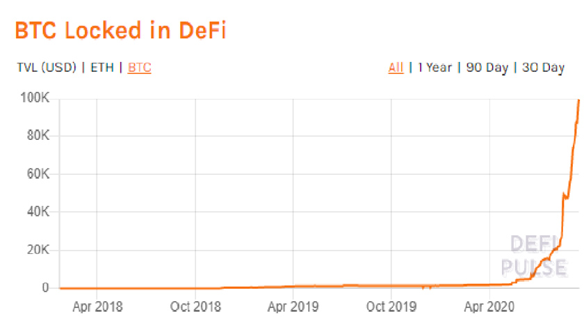 More than $ 1 Billion in Bitcoin Has Been Tokenized Under DeFi