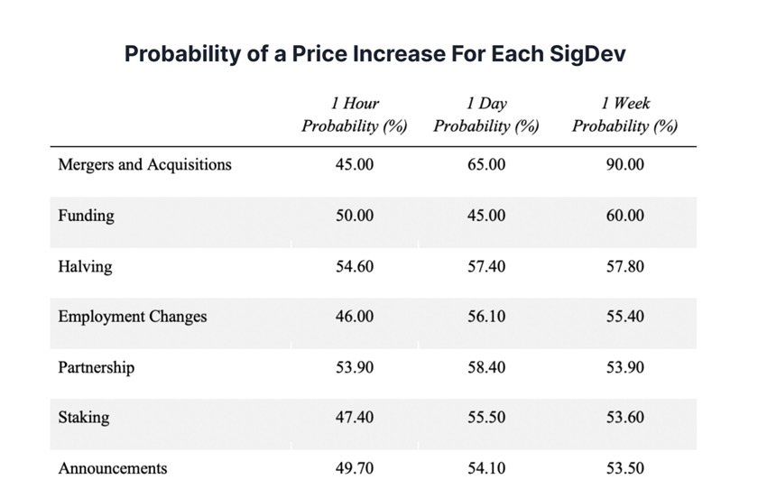 Each of the analyzed factors can lead to a price increase