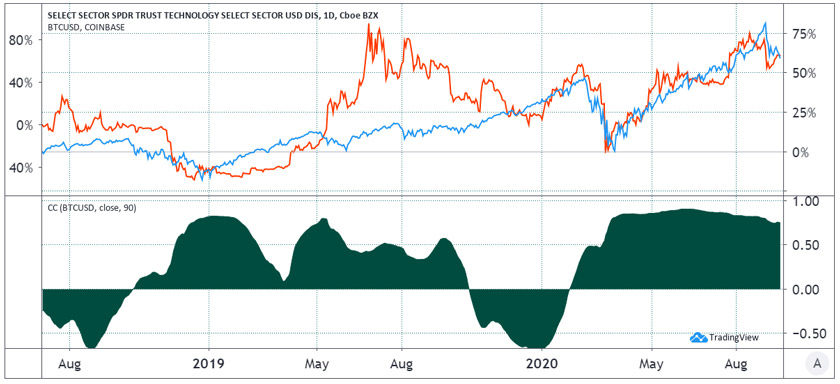 Red is bitcoin, blue is the overall US tech sector